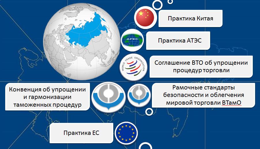 """Новый таможенный кодекс ЕАЭС и новый ФЗ """"О таможенном регулировании в РФ"""""""